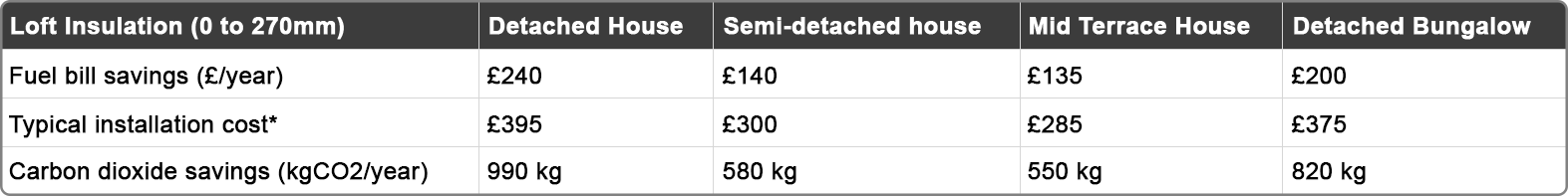 insulation_savings_table